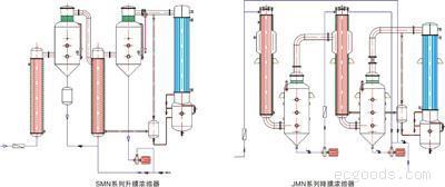 SMN(JMN)系列升膜(降膜)浓缩器